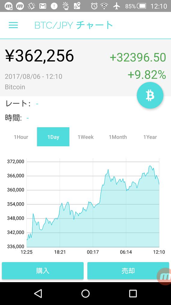 【週刊】仮想通貨銘柄「時価総額ランキングトップ10」・「1週間変動率トップ5」 | COINBOX